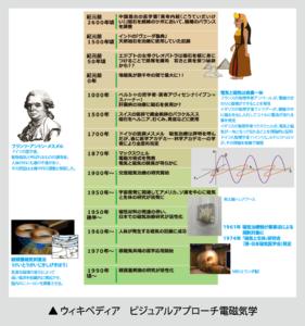 磁気治療の歴史