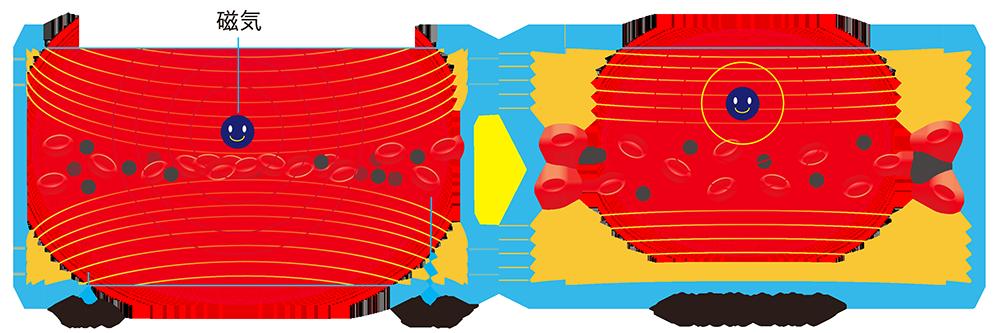 磁気の作用