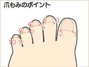 自律神経免疫療法「爪もみ」ポイント2