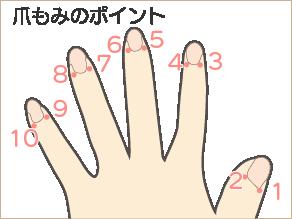 自律神経免疫療法「爪もみ」ポイント1