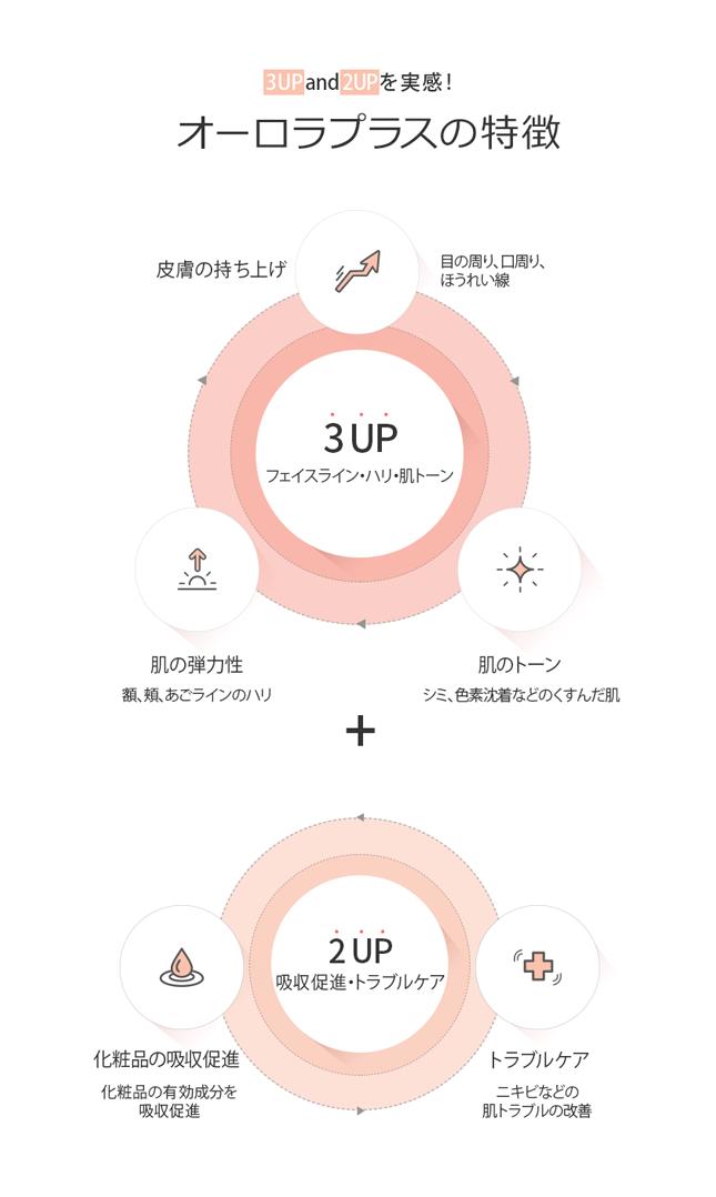 プラズマ美容機器オーロラプラスの特徴