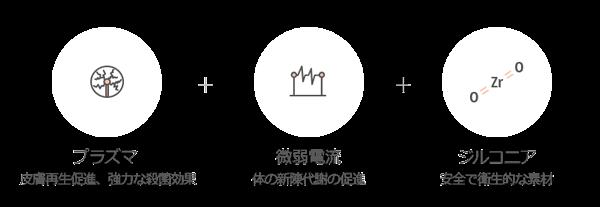 プラズマ美容機器AURORA+の3つの主な技術