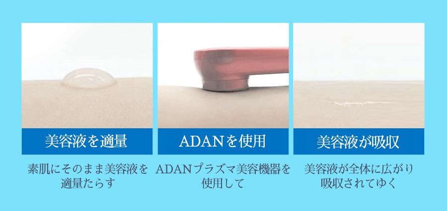 ADANの吸収効果2